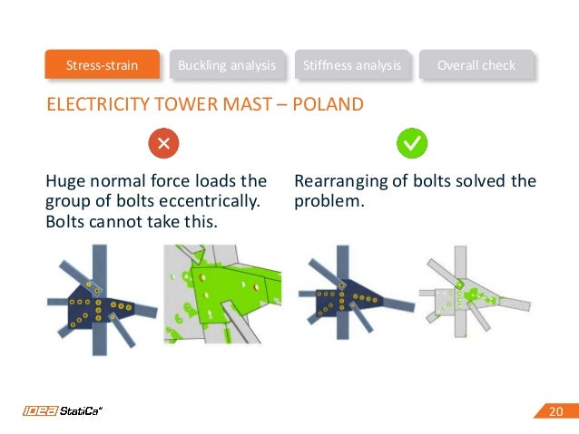 20 Stress-strain Buckling analysis Stiffness analysis Overall check 20 ELECTRICITY TOWER MAST – POLAND Huge normal force l...