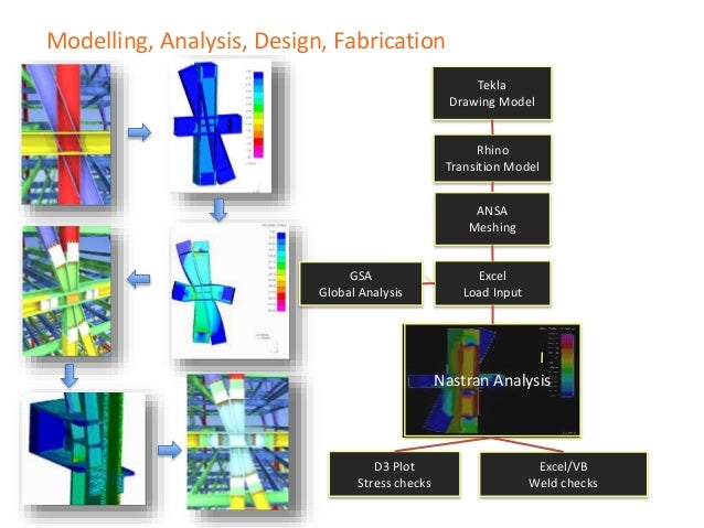 …..Now Original model (days) IDEA StatiCa (in minutes)