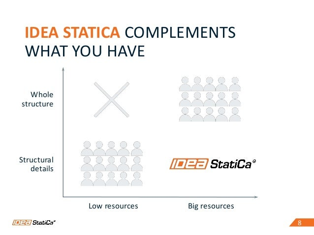 88 IDEA STATICA COMPLEMENTS WHAT YOU HAVE Whole structure Structural details Low resources Big resources