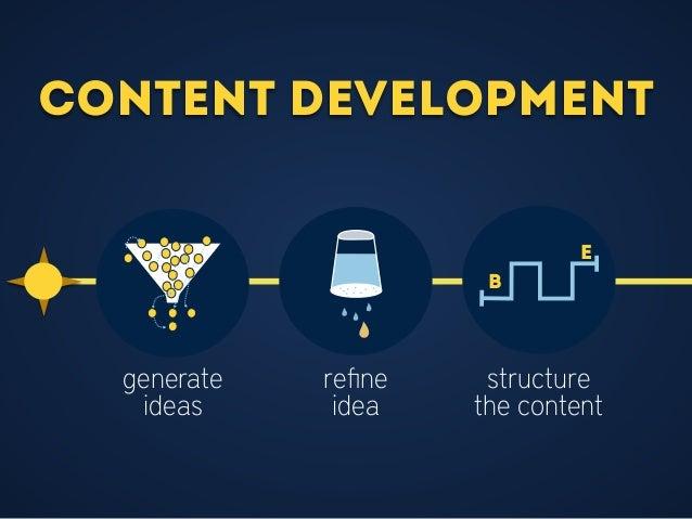 Content Development B e generate ideas refine idea structure the content