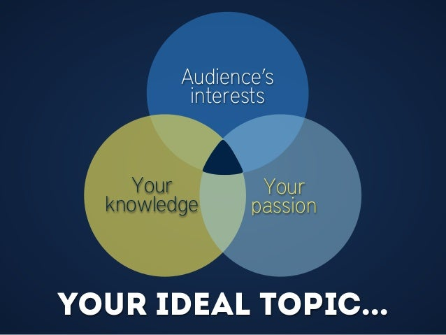 Your ideal topic... Your knowledge Audience's interests Your passion