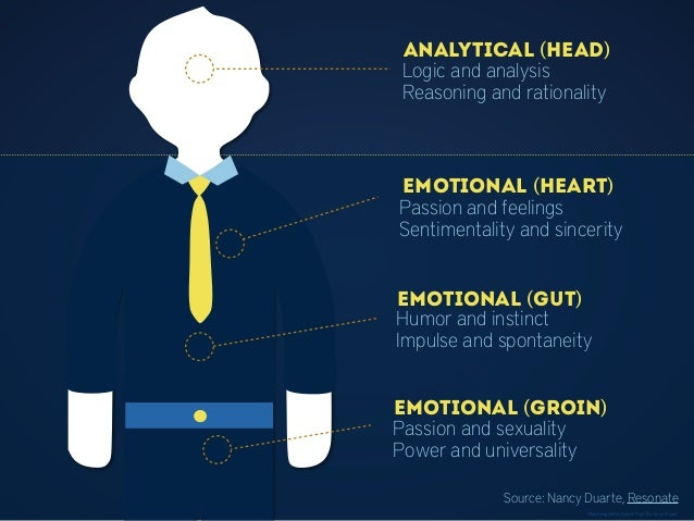 Analytical (head) Logic and analysis Reasoning and rationality Emotional (heart) Passion and feelings Sentimentality and s...