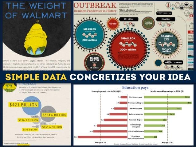 Simple Data concretizes your idea