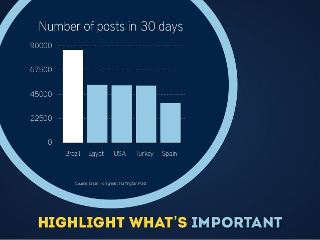 highlight what's important 0 22500 45000 67500 90000 Number of posts in 30 days Brazil Egypt USA Turkey Spain Source: Bria...
