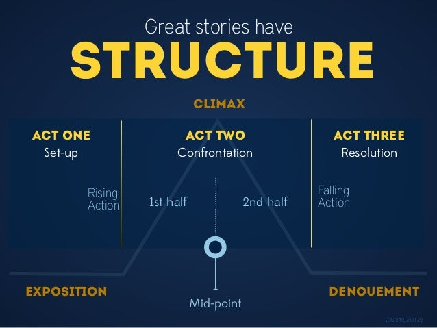 Great stories have Structure EXPOSITION Rising Action CLIMAX Falling Action DENOUEMENT (Duarte, 2012) Act Three Mid-point ...