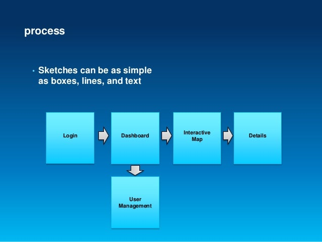 process• Sketches can be as simpleas boxes, lines, and textDashboardLoginInteractiveMapDetailsUserManagement
