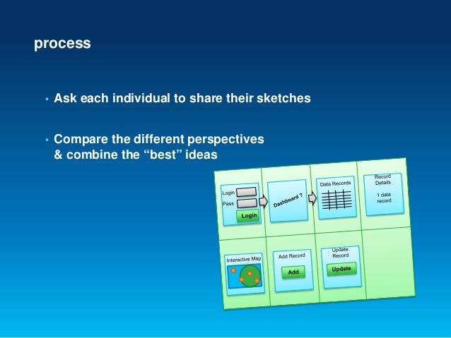 """process• Ask each individual to share their sketches• Compare the different perspectives& combine the """"best"""" ideas"""