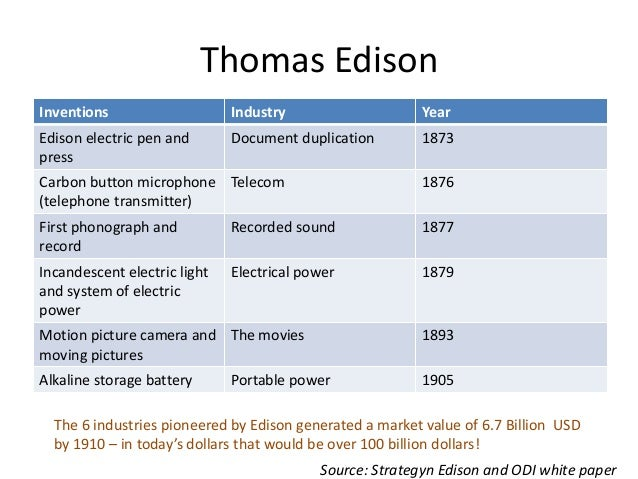 Thomas A. Edison Papers