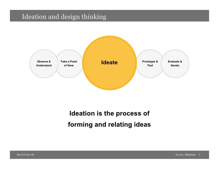 Structured Ideation and Design Thinking Slide 2
