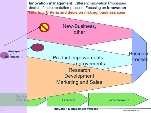 Ideation Innovation Management And Collaboration