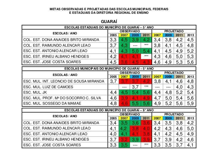 METAS OBSERVADAS E PROJETADAS DAS ESCOLAS MUNICIPAIS, FEDERAIS                         E ESTADUAIS DA DIRETORIA REGIONAL D...