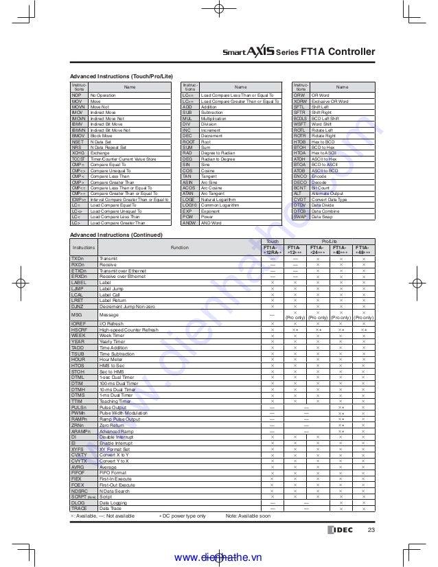 Idec catalog plc-idec