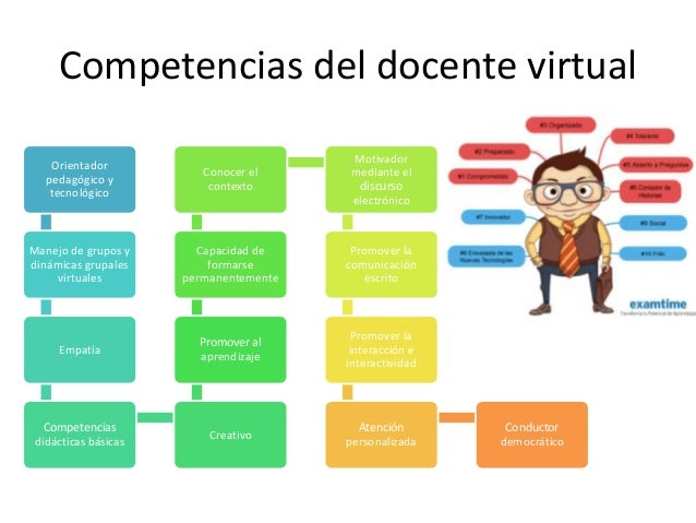 Identidad Del Docente Virtual