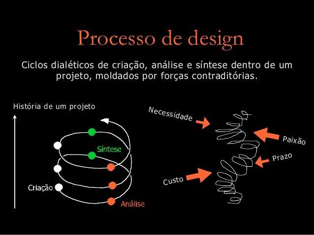 Processo de design Ciclos dialéticos de criação, análise e síntese dentro de um projeto, moldados por forças contraditória...