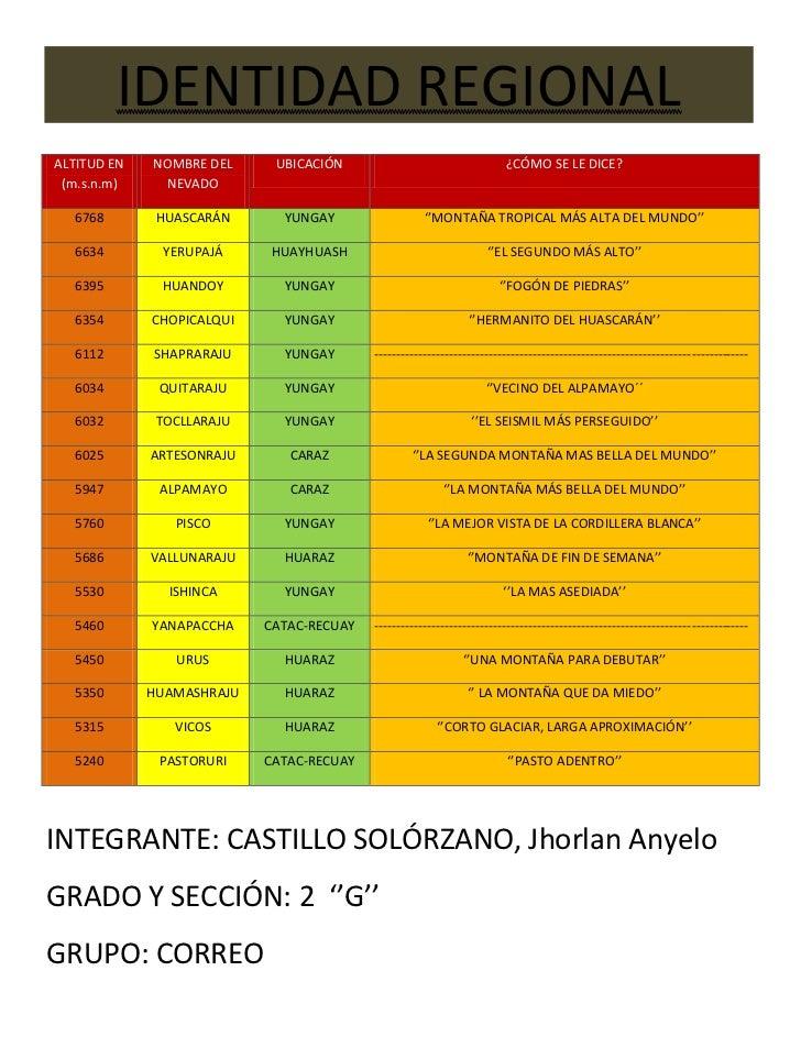 ALTITUD EN (m.s.n.m)NOMBRE DEL NEVADOUBICACIÓN¿CÓMO SE LE DICE?6768HUASCARÁNYUNGAY''MONTAÑA TROPICAL MÁS ALTA DEL MUNDO''6...