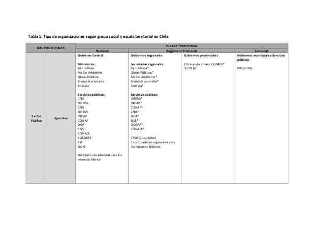 Identificación De Los Actores Relacionados En Caso Sequía En Chile