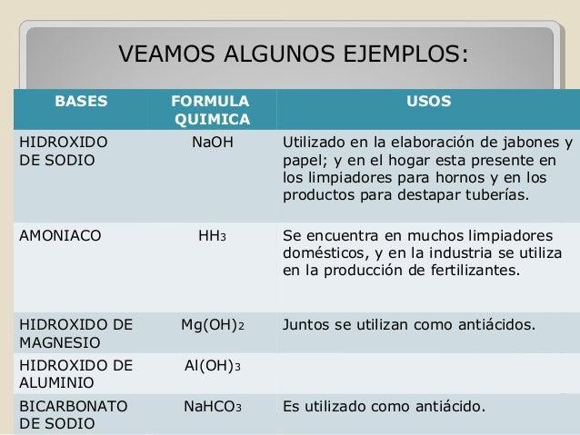 Identificacion de sustancias acidas y basicas de la