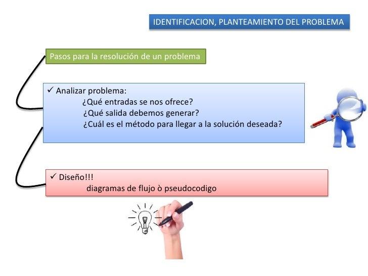 IDENTIFICACION, PLANTEAMIENTO DEL PROBLEMAPasos para la resolución de un problema Analizar problema:         ¿Qué entrada...