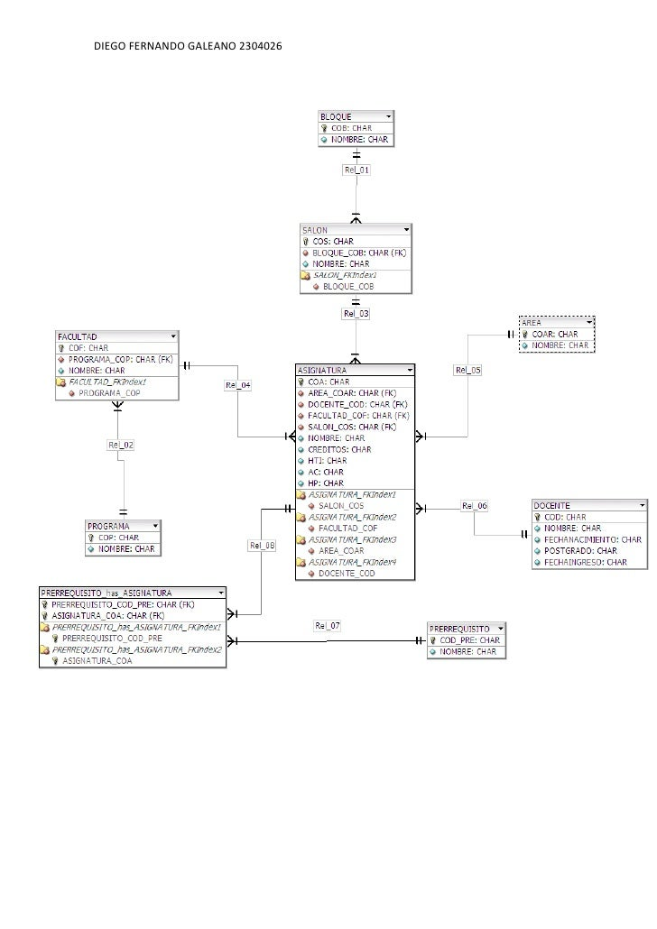 -729615318770<br /> <br />Identificar las llaves primarias y foráneas <br />BLOQUE  (COB, NOMBRE). <br />PROYECTO (COS, NO...