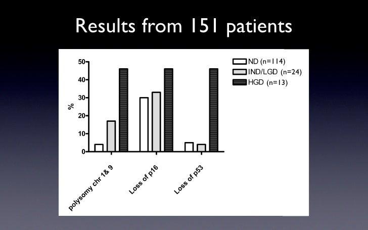 Results from 151 patients                      (n=114)                            (n=24)                        (n=13)