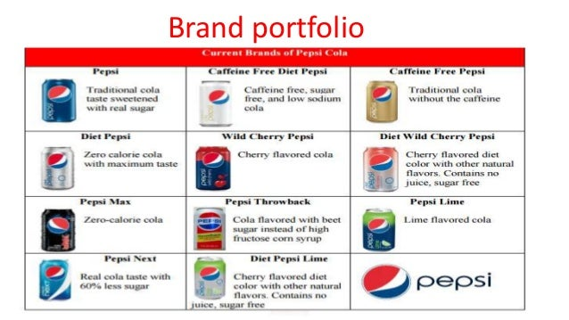 branding strategy of pepsi Marketing strategy  pepsi marketing mix  in 2008 pepsico employed tiger woods to promote a gatorade brand called gatorade tiger pepsico continues is.