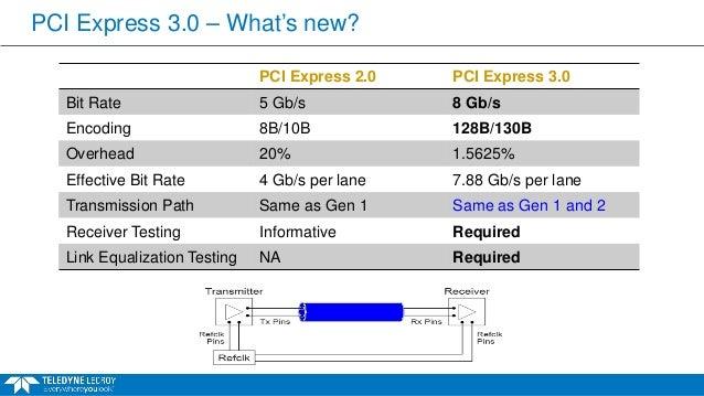 Identifying PCIe 3 0 Dynamic Equalization Problems