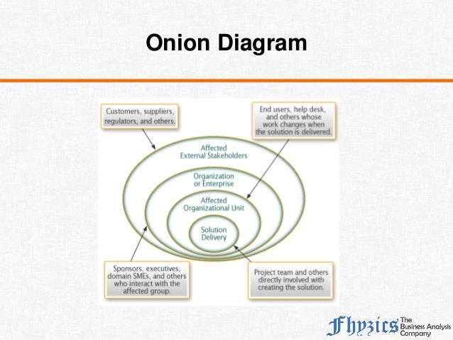 Identifying stakeholders 12 onion diagram ccuart Choice Image