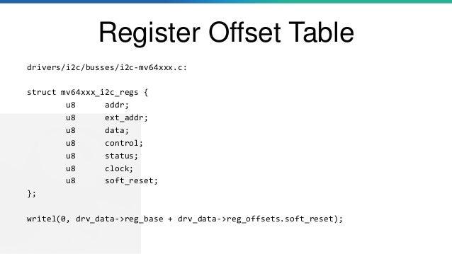 Register Offset Table drivers/i2c/busses/i2c-mv64xxx.c: struct mv64xxx_i2c_regs { u8 addr; u8 ext_addr; u8 data; u8 contro...