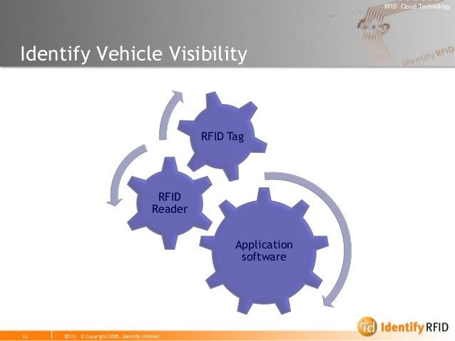 2013| © Copyright 2005, Identify Limited  RFID Cloud Technology  11  Identify Vehicle Visibility  Application software  RF...