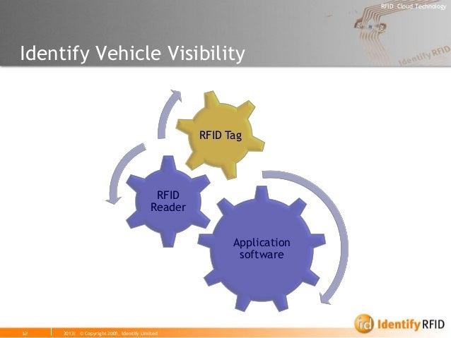 2013| © Copyright 2005, Identify Limited  RFID Cloud Technology  12  Identify Vehicle Visibility  Application software  RF...