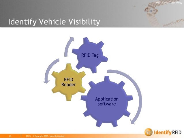 2013| © Copyright 2005, Identify Limited  RFID Cloud Technology  15  Identify Vehicle Visibility  Application software  RF...