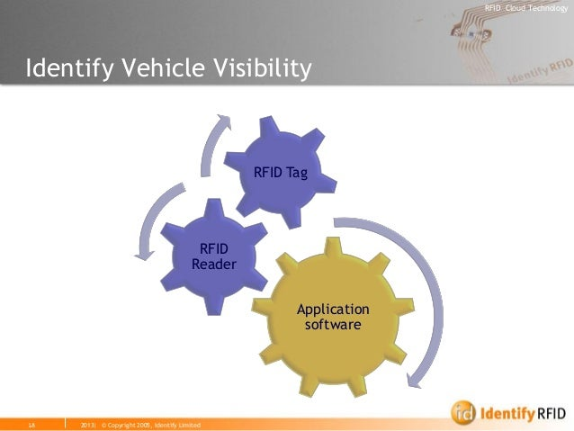 2013| © Copyright 2005, Identify Limited  RFID Cloud Technology  18  Identify Vehicle Visibility  Application software  RF...