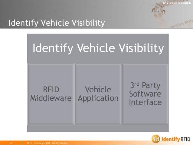 2013| © Copyright 2005, Identify Limited  RFID Cloud Technology  19  Identify Vehicle Visibility  Identify Vehicle Visibil...