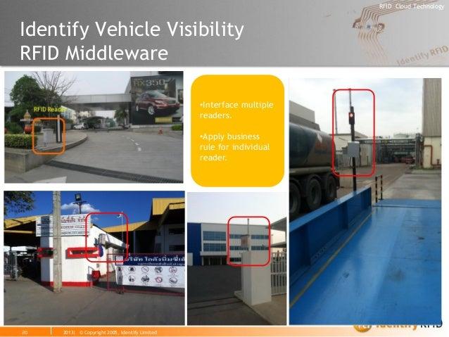 2013| © Copyright 2005, Identify Limited  RFID Cloud Technology  Identify Vehicle Visibility RFID Middleware  20  •Interfa...