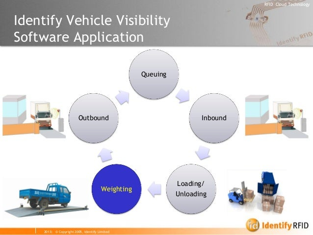 2013| © Copyright 2005, Identify Limited  RFID Cloud Technology  Queuing  Inbound  Loading/  Unloading  Weighting  Outboun...