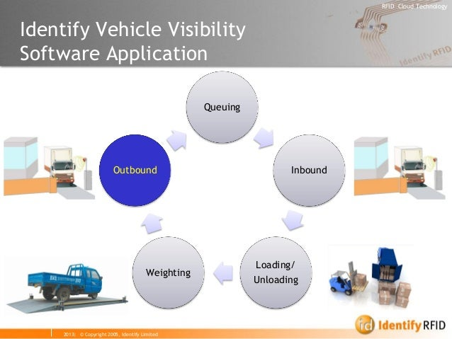2013| © Copyright 2005, Identify Limited  RFID Cloud Technology  Identify Vehicle Visibility Software Application  Queuing...