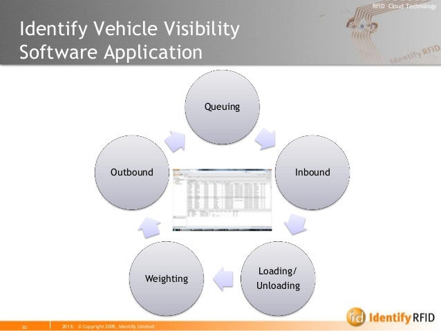 2013| © Copyright 2005, Identify Limited  RFID Cloud Technology  30  Identify Vehicle Visibility Software Application  Que...
