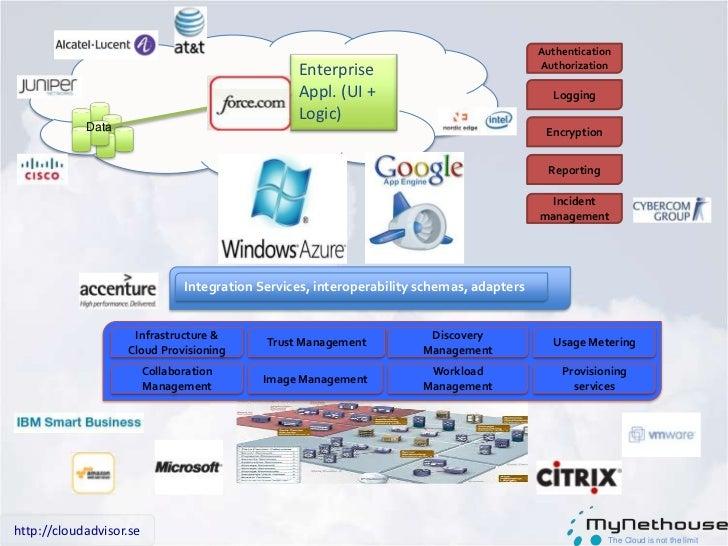 IT överallt<br />SaaS-applikationer<br />Befintligaapplikationer<br />Nyaverksamhetsapplikationer<br />Publikamolntjänster...