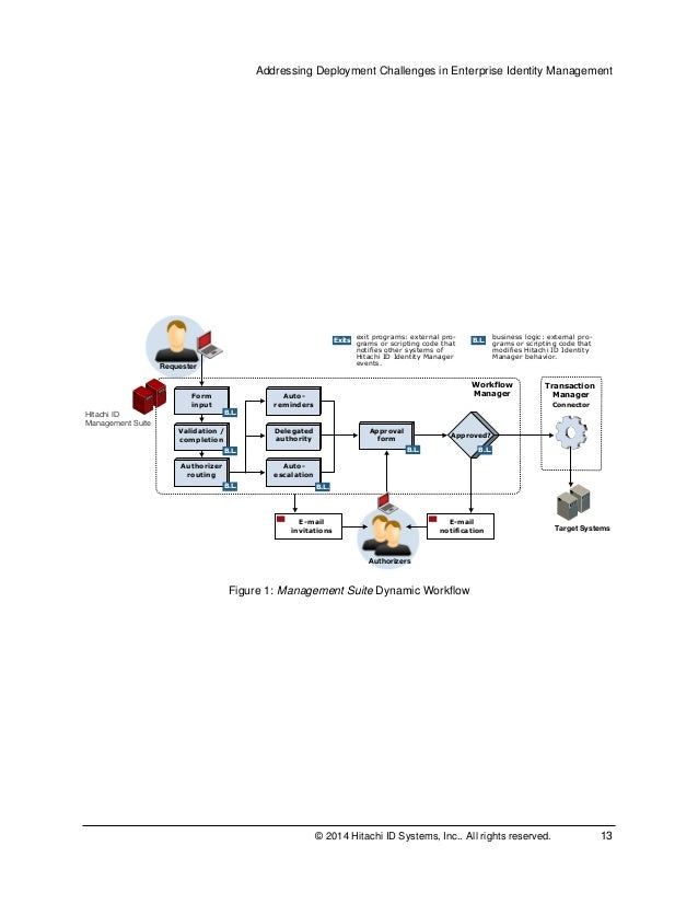 Identity Management Deployment Best Practices