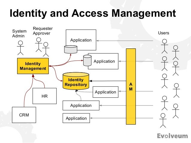 Identity Management With Midpoint