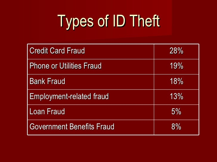 Loan For Bad Credit >> Identity Theft