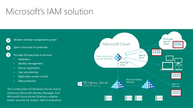 Identity And Access Management Presented By Microsoft And