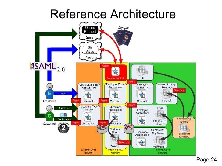 Identity And Access Management Reference Architecture For