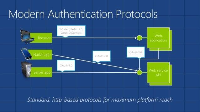 Microsoft Azure Identity And O365