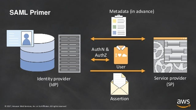 Soup to Nuts: Identity Federation for AWS
