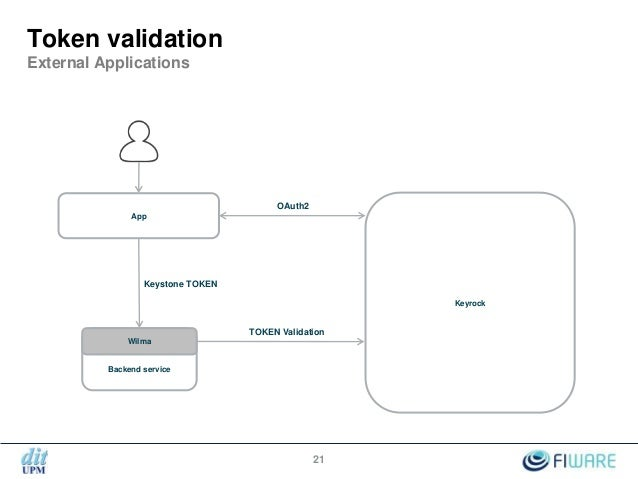 KeyRock and Wilma - Openstack-based Identity Management in FIWARE