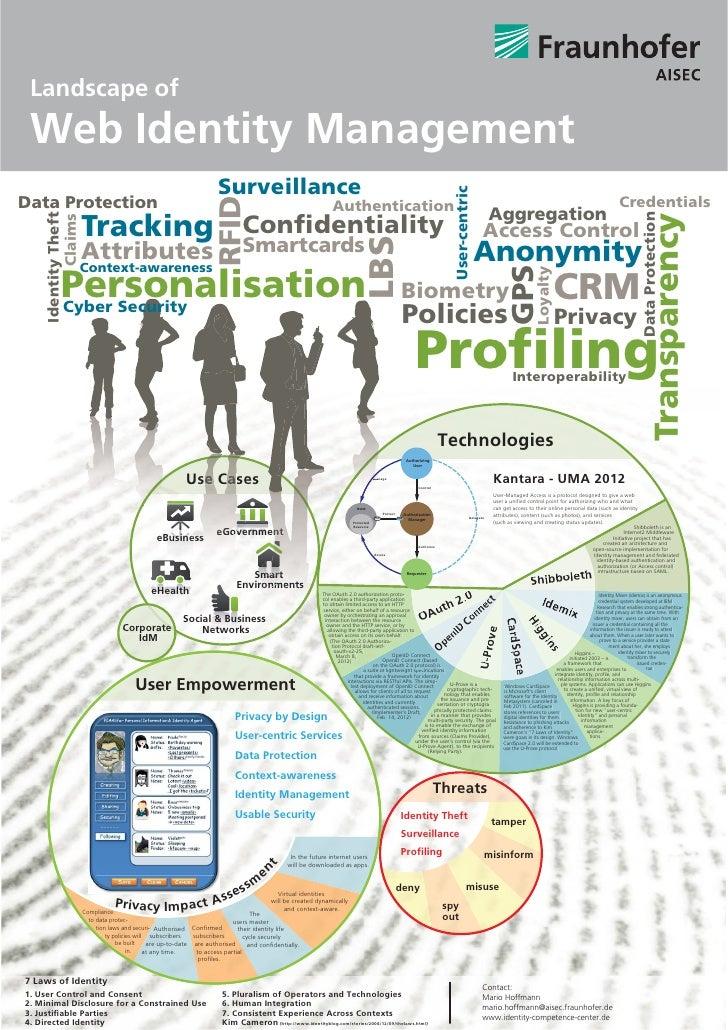 Landscape of Web Identity Management                                                                       Surveillance   ...