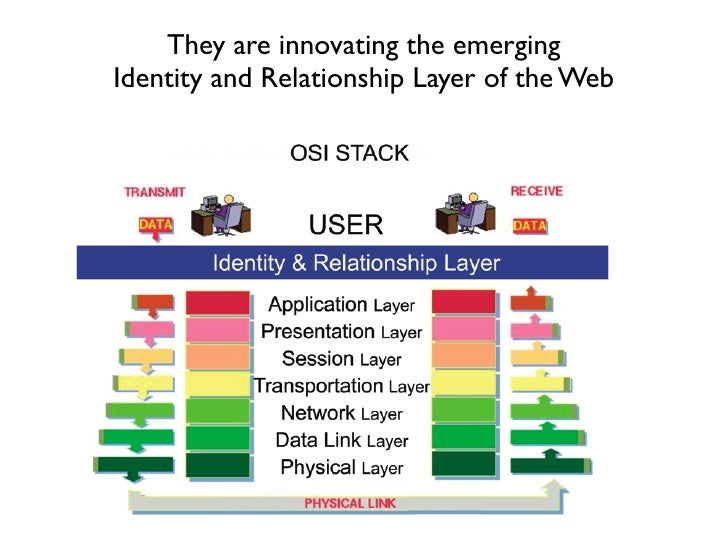 They are innovating the emerging Identity and Relationship Layer of the Web