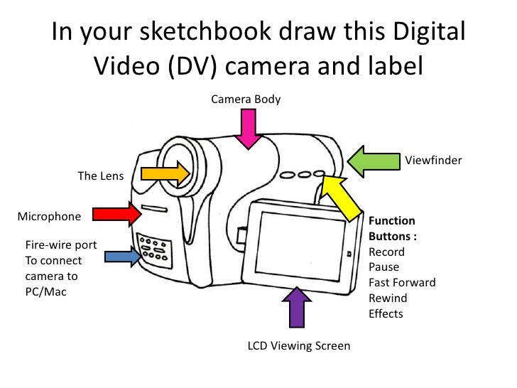 In your sketchbook draw this Digital Video (DV) camera and label<br />Camera Body<br />Viewfinder<br />The Lens<br />Micro...