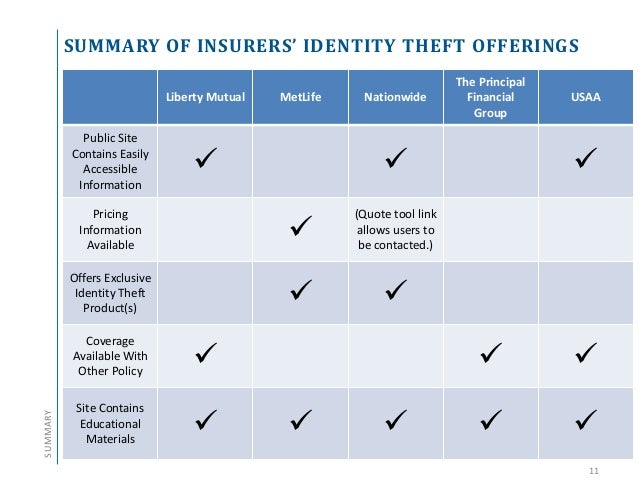 identity theft coverage how are insurers protecting their customers. Black Bedroom Furniture Sets. Home Design Ideas
